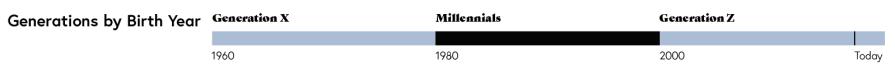 millennials timeline.png